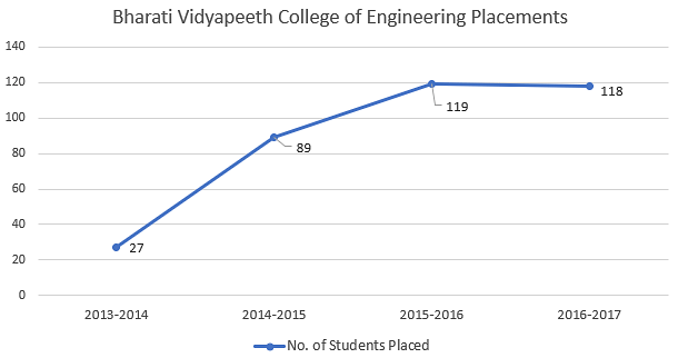 Bharati Vidhyapeeth College of Engineering Placements